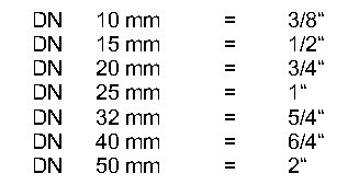 Conversia dimetreleor din mm in toli