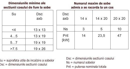 dimensiuni sectiune cos de fum 2