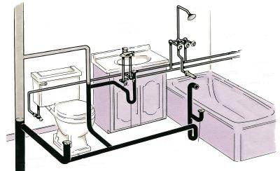 instalatiile sanitare