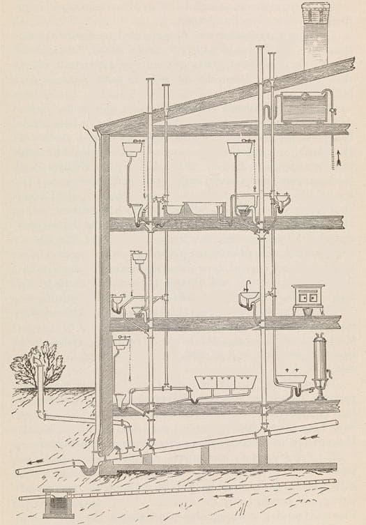 schema verticala instalatii sanitare casa si design
