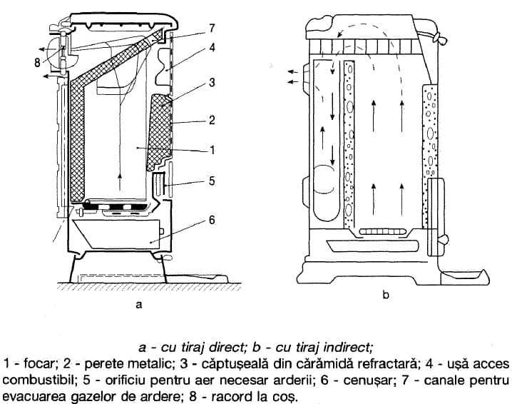 soba metalica pentru combustibil solid_constructie casa si design