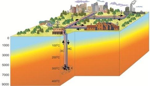 statii geotermale pentru orase