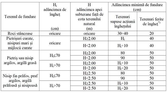 tabel Adancime fundatie casa