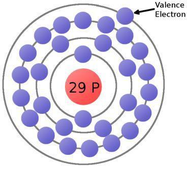atomul de cupru