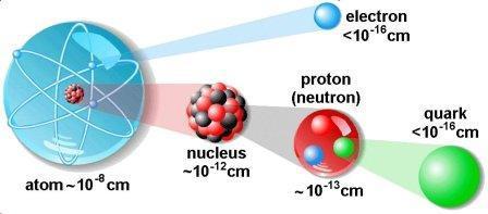 particulele atomului
