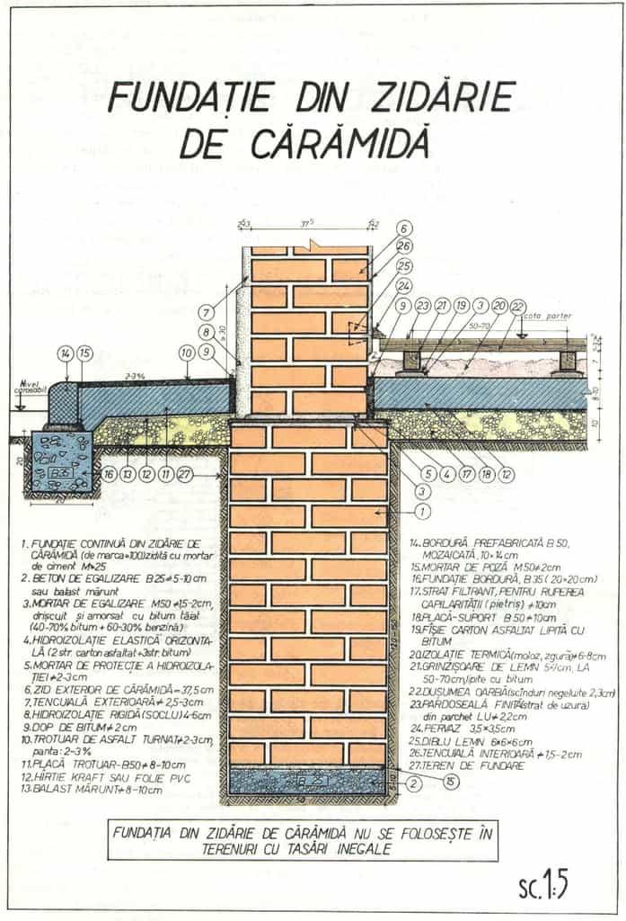 detaliu fundatie din zidarie de caramida