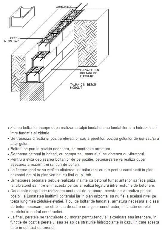 Elevatie fundatie din boltari de beton