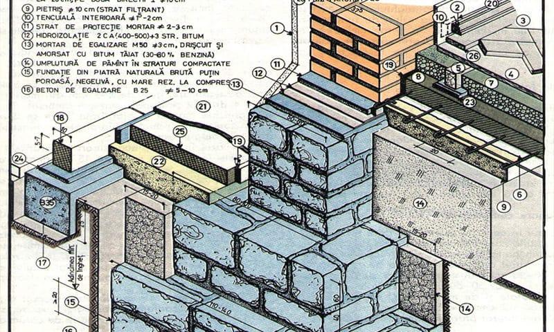 fundatie simpla din zidarie de piatra cu trepte feat