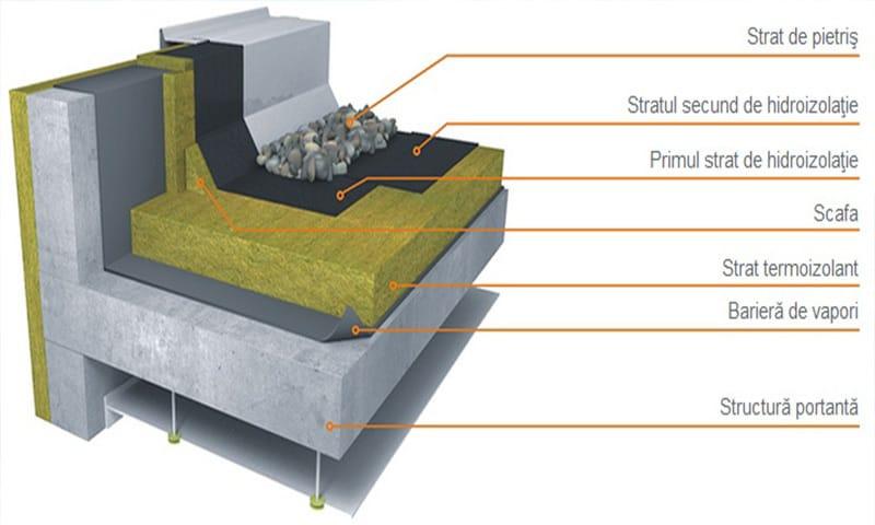 straturi acoperis tip terasa