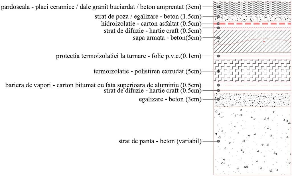 detaliu straturi hidroizolatie pardoseala