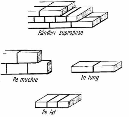 Cum se aseaza caramizile in zidarie