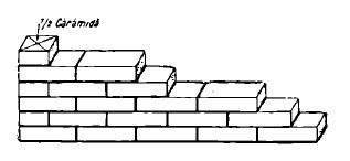 Legatura zidariei in lungime