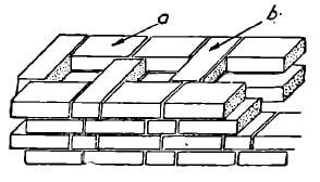 Zidarie cu goluri din caramizi pe lat