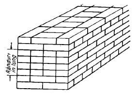 asezarea randurilor de caramida la zidaria cu legatura la mai multe randuri