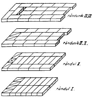 executarea zidariei cu legatura la mai multe randuri