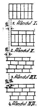 executarea zidariei de 1 si 1pe2 caramida cu legatura la mai multe randuri