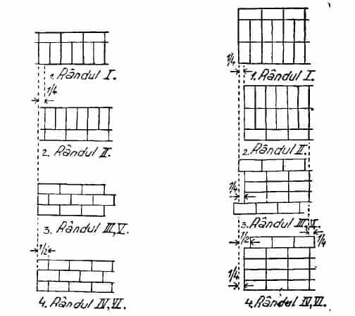 executarea zidariei de 2 caramizi cu legatura la mai multe randuri