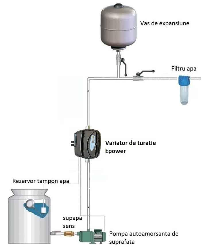 instalatie hidrofor