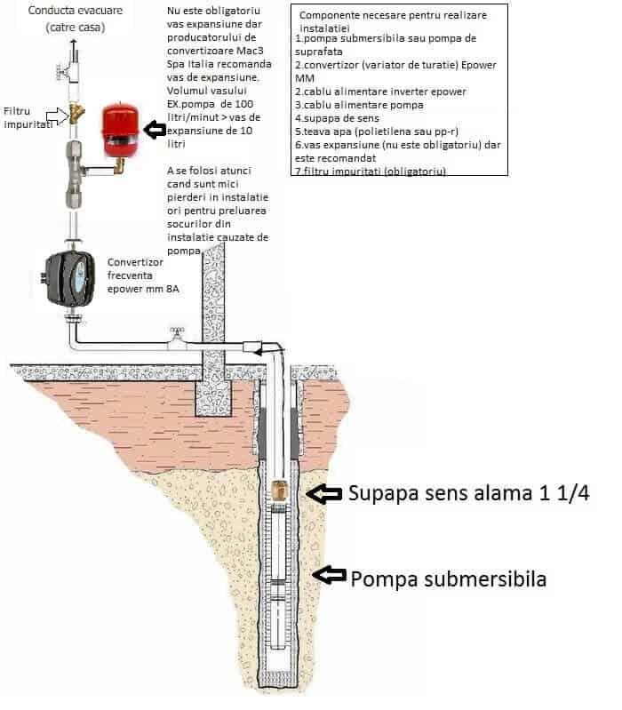 cum echilibrez presiunea la hidrofor