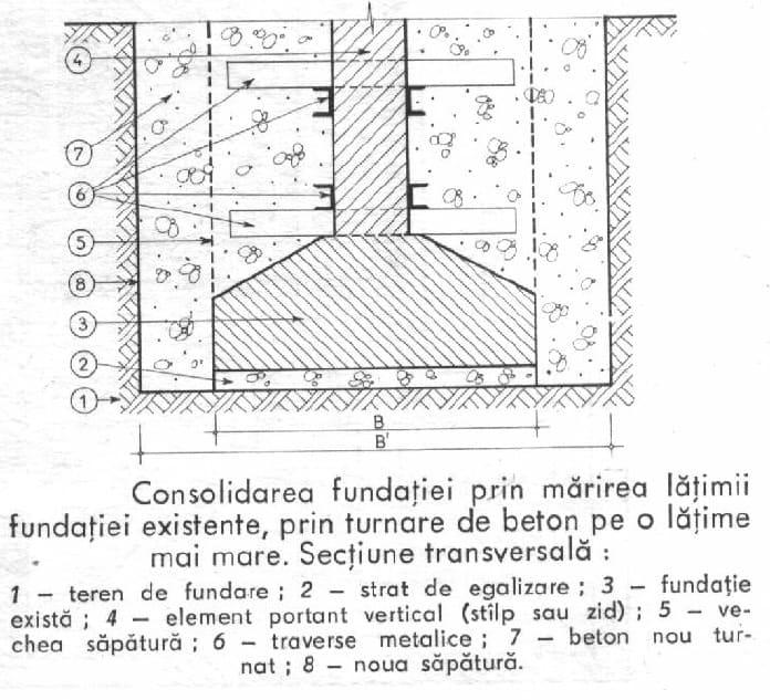 consolidarea fundatiei prin marirea latimii fundatiei existente