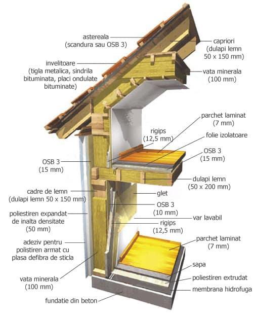 case-pe-structura-din-lemn