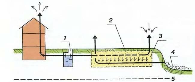sistem de drenaj fosa septica