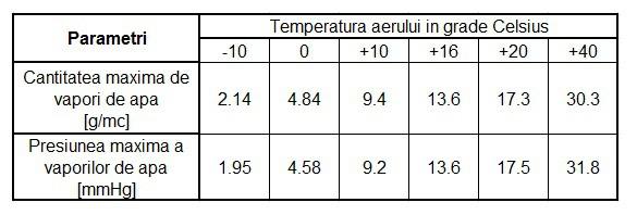 tabel cantitatea maxima de vapori de apa la condens