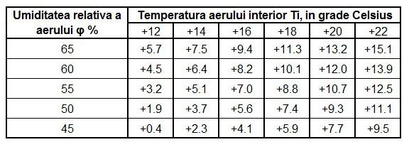 tabel umiditate relativa a aerului