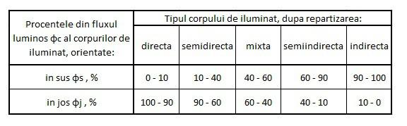 clasificarea corpurilor de iluminat dupa repartizarea spatiala a fluxului luminos