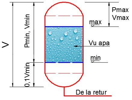 calcul volum vas de expansiune inchis