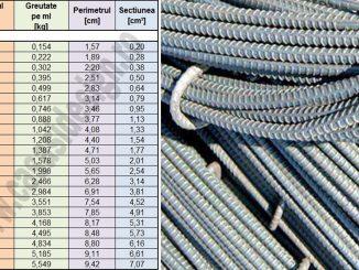 tabel greutate otel beton PC52