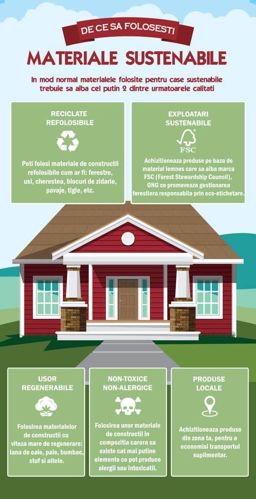 materiale de constructii sustenabile pentru case pasive