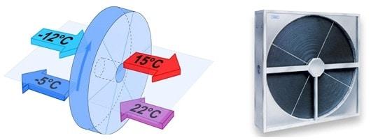 schimbator de caldura rotativ