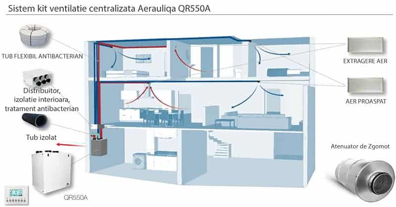 sistem-ventilatie-complet-aerauliqa-recuperator-caldura-centrala-qr550a