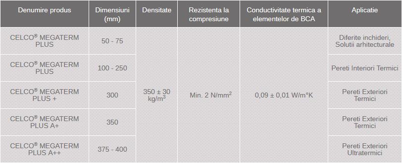 dimensiuni BCA Celco MegaTerm Plus