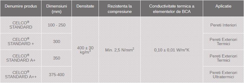 dimensiuni BCA Celco Standard