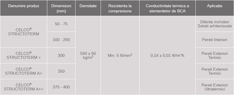 dimensiuni BCA Celco Structoterm