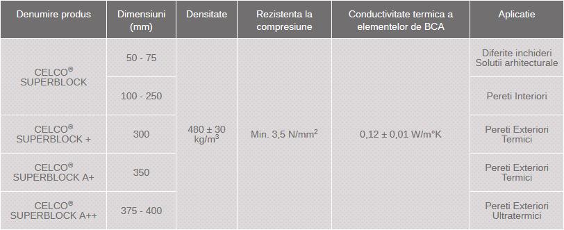 dimensiuni BCA Celco SuperBlock