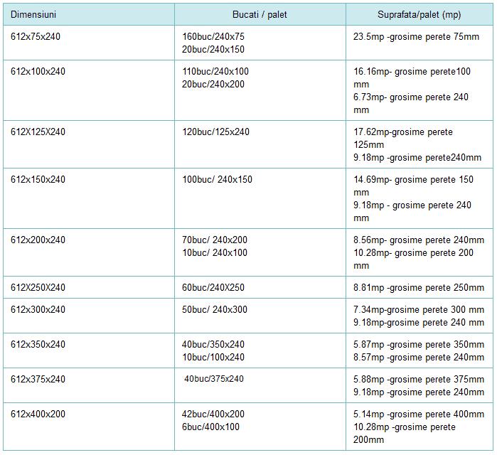 dimensiuni BCA Somaco