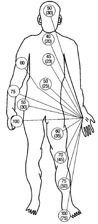 impedanta corpului in functie de traseul curentului